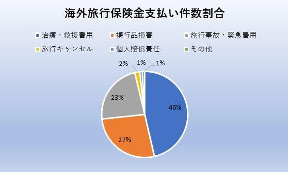 海外旅行保険支払い件数割合