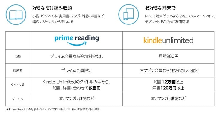 Amazonのprime readingとKindle unlimited